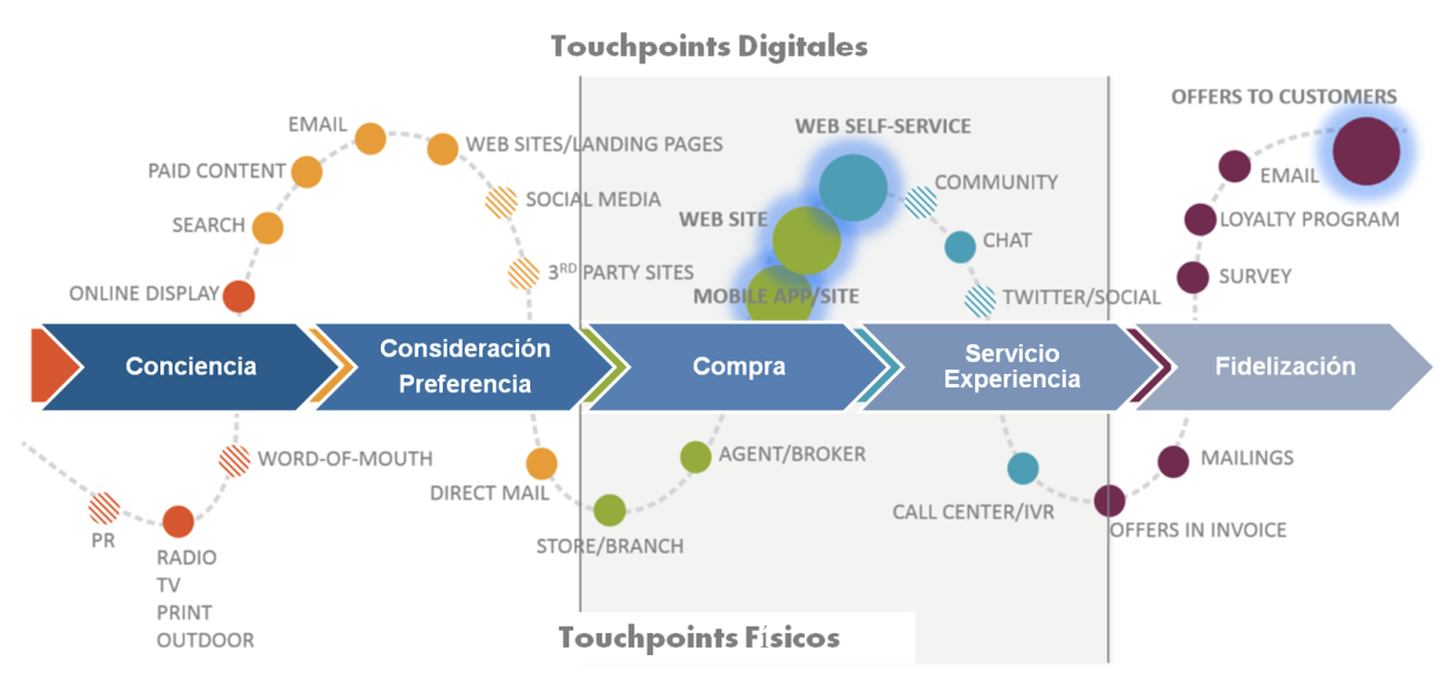 touch points customer experience