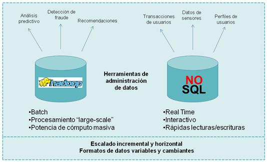 Hadoop vs NoSQL