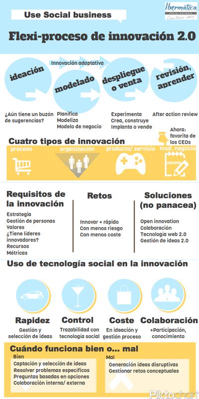 Social Business en innovación
