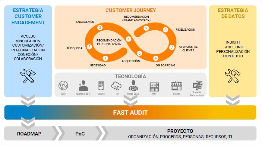 customer journey digital