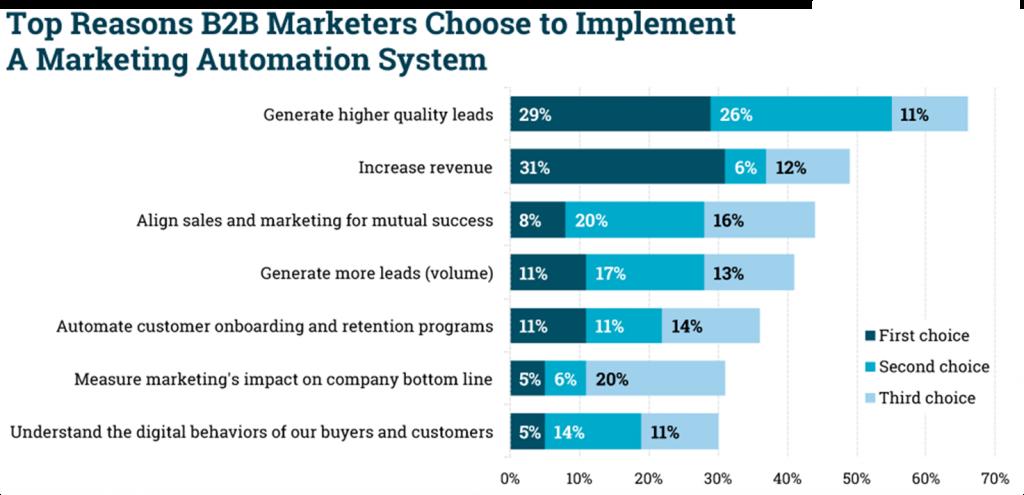 La automatización del email marketing en la transformación digital ...