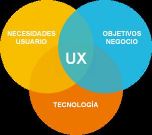 esquema ux