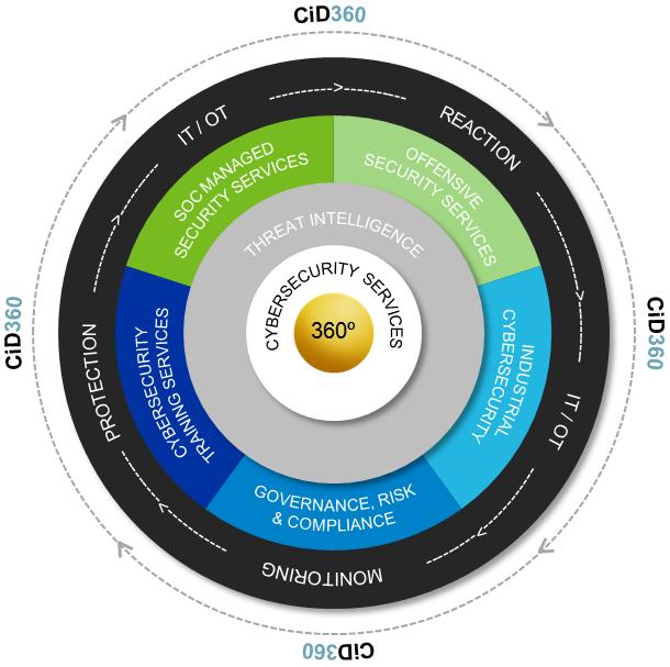 Plataforma CiD360