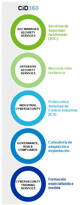 Seguridad unificada CiD360