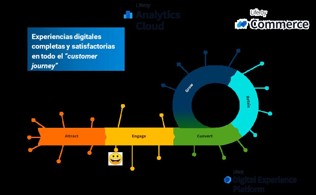 experiencias digitales customer journey