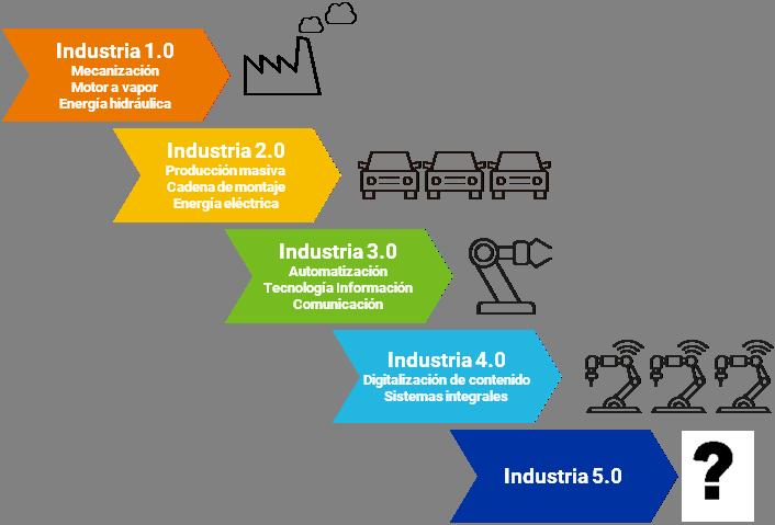 esquema industria 5.0 general
