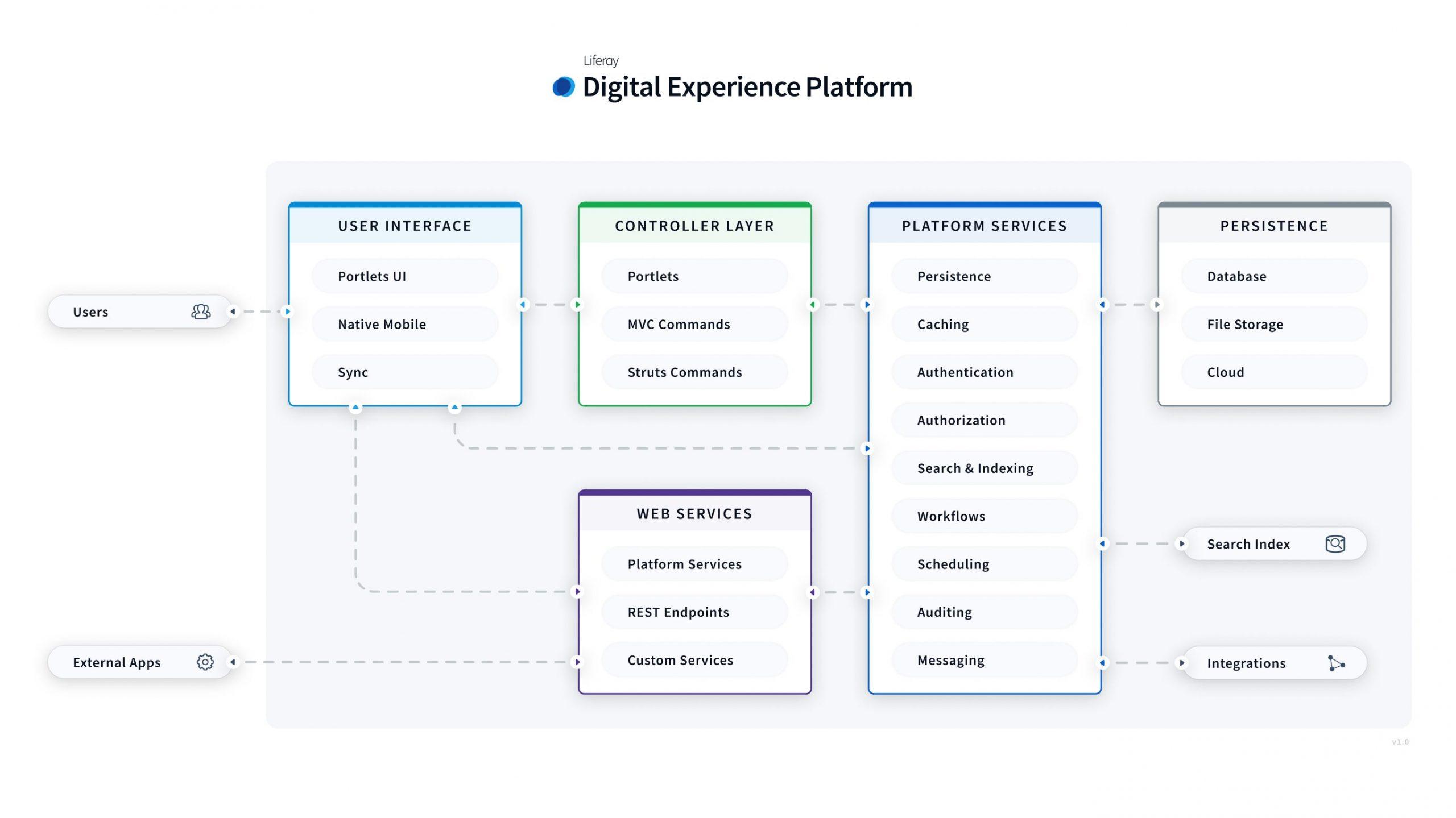 liferay-portal-plataforma-integración