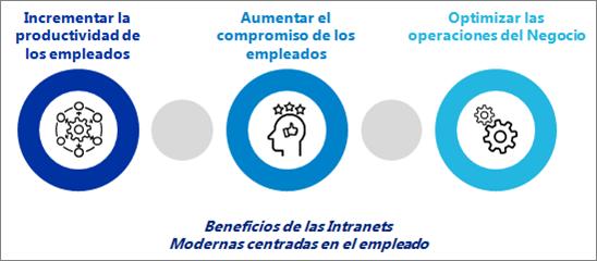 intranets beneficios modernas
